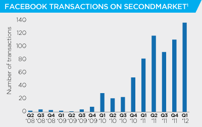 FB Historical Number of Transactions  on Secondmarket - Facebook IPO Analysis