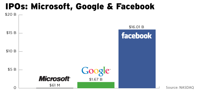 facebook ipo analysis Analysis: why twitter flew and facebook flopped twitter's ipo was a success because executives at the company knew how to 'play ball' with wall street -- and got a major assist from goldman.